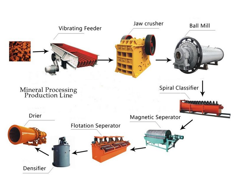 Mineral-Processing-Production-Line